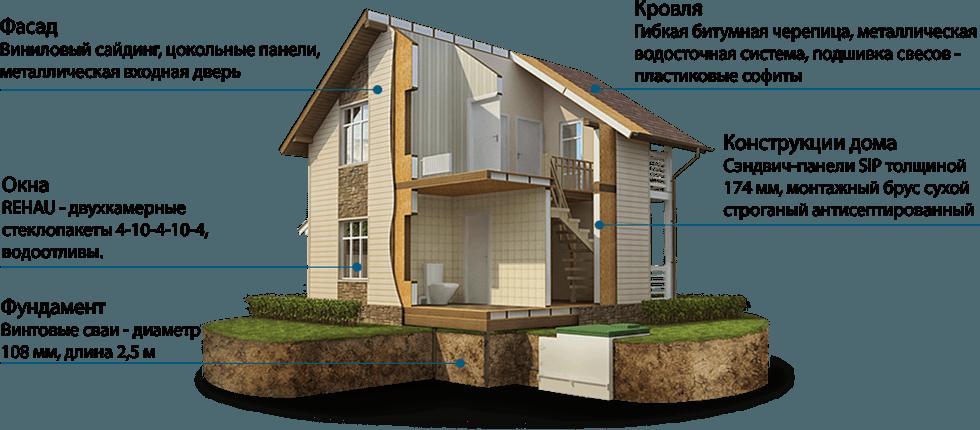 Договор на строительство дома из сип панелей образец