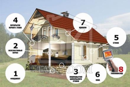 Этапы строительства Вашего дома из СИП панелей